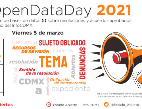 #OpenDataDay 2021 | Resoluciones InfoCDMX